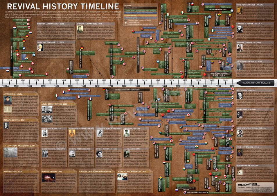 revival history timeline
